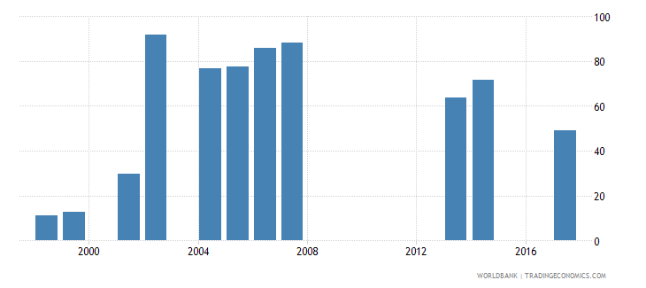 tanzania net intake rate in grade 1 male percent of official school age population wb data