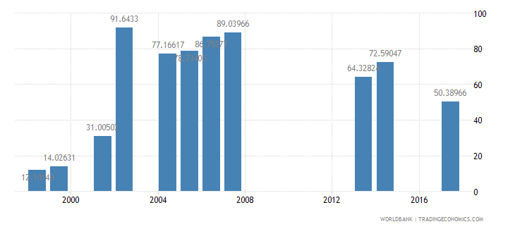 tanzania net intake rate in grade 1 percent of official school age population wb data