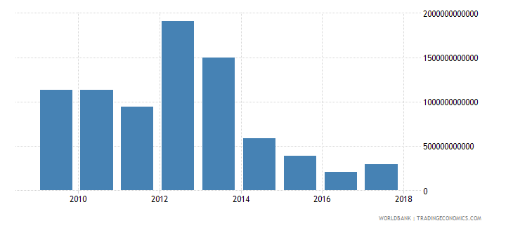 tanzania net investment in nonfinancial assets current lcu wb data