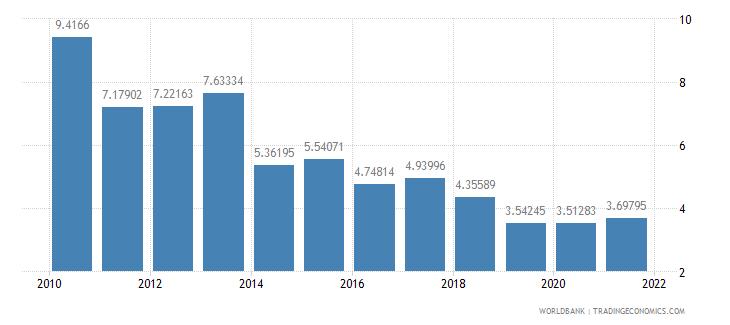 tanzania net oda received percent of gni wb data