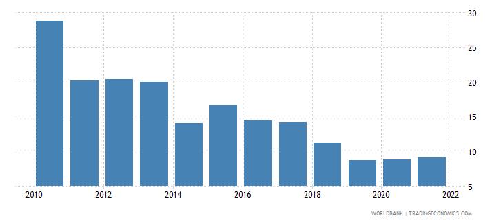 tanzania net oda received percent of gross capital formation wb data