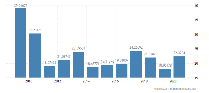 tanzania net oda received percent of imports of goods and services wb data