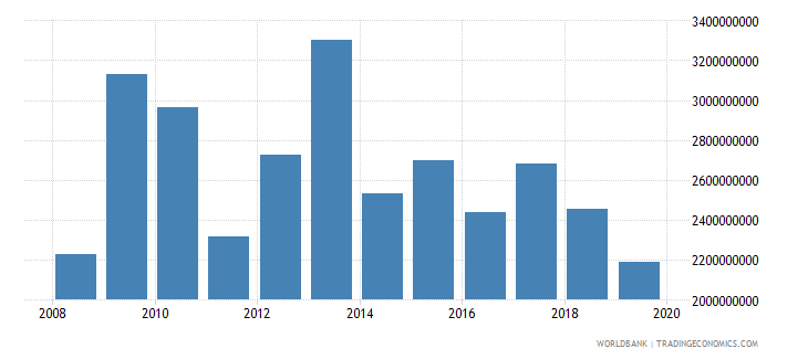 tanzania net official development assistance and official aid received constant 2007 us dollar wb data