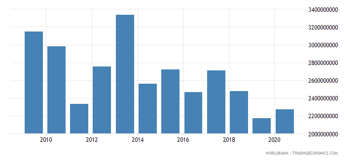 tanzania net official development assistance received constant 2007 us dollar wb data