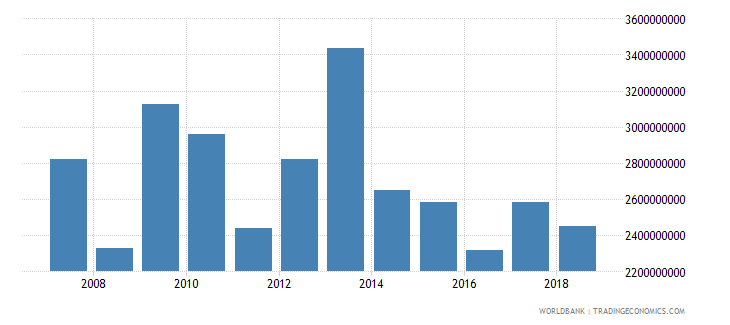 tanzania net official development assistance received current us$ cd1 wb data