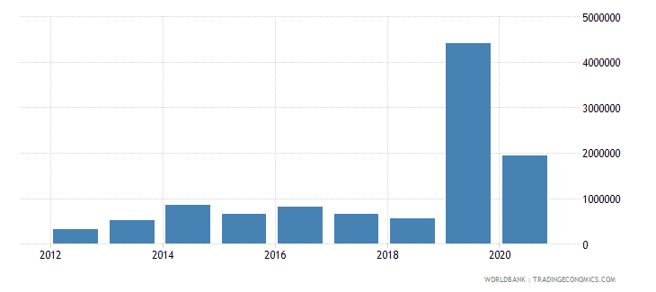 tanzania net official flows from un agencies ilo current us$ wb data