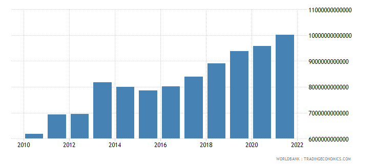 tanzania net taxes on products constant lcu wb data
