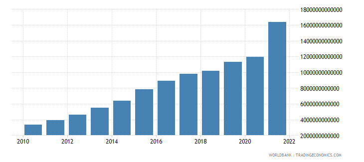 tanzania net taxes on products current lcu wb data