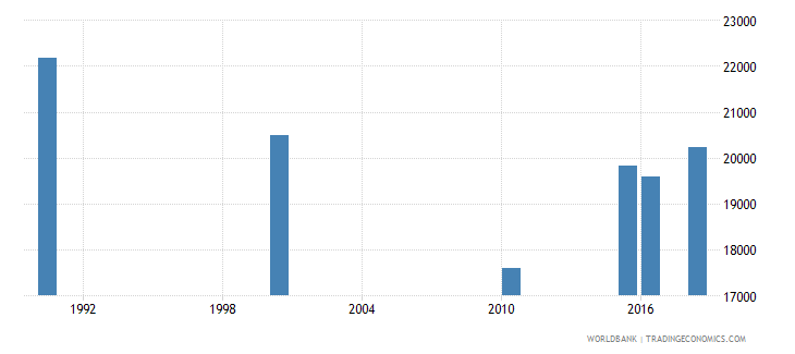 tanzania number of deaths ages 5 14 years wb data