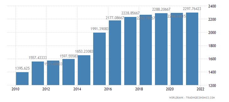 tanzania official exchange rate lcu per us dollar period average wb data