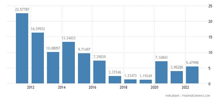 tanzania ores and metals exports percent of merchandise exports wb data