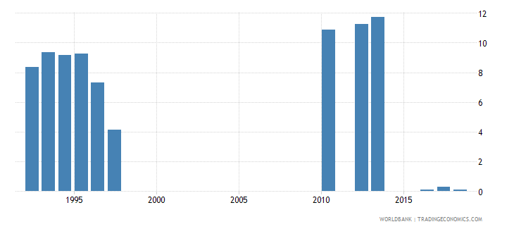 tanzania percentage of female students in secondary education enrolled in vocational programmes female percent wb data