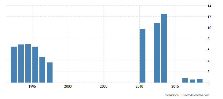tanzania percentage of male students in secondary education enrolled in vocational programmes male percent wb data