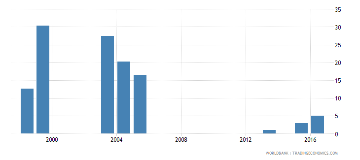 tanzania percentage of male students in tertiary education enrolled in isced 5 wb data