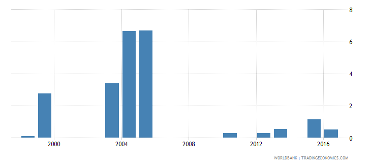 tanzania percentage of male students in tertiary education enrolled in isced 8 wb data