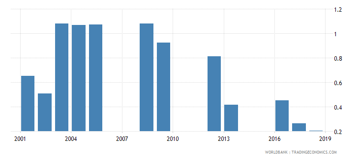 tanzania percentage of repeaters in grade 1 of lower secondary general education male percent wb data