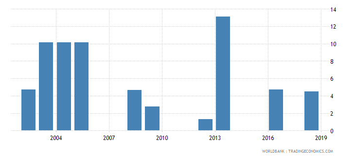 tanzania percentage of repeaters in grade 2 of lower secondary general education female percent wb data