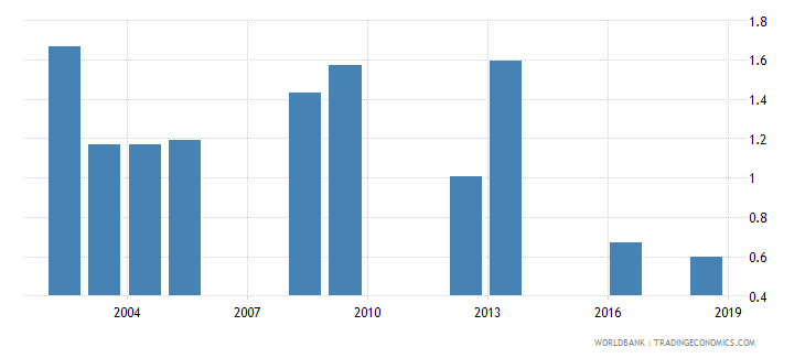 tanzania percentage of repeaters in grade 3 of lower secondary general education male percent wb data