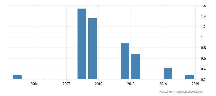 tanzania percentage of repeaters in grade 4 of lower secondary general education male percent wb data