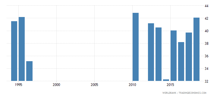 tanzania percentage of students in upper secondary education who are female percent wb data