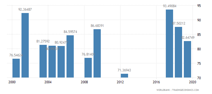 tanzania persistence to last grade of primary female percent of cohort wb data