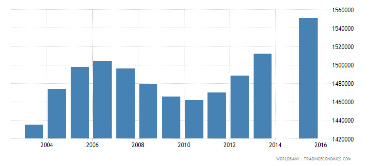 tanzania population age 0 total wb data