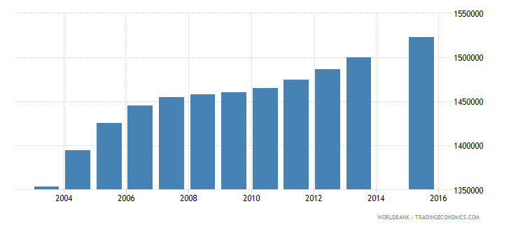 tanzania population age 1 total wb data