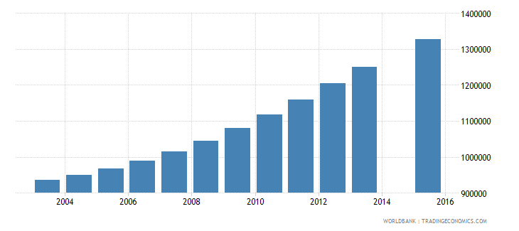 tanzania population age 11 total wb data