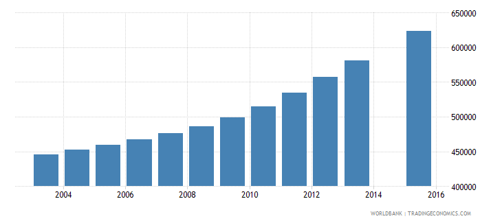 tanzania population age 13 female wb data
