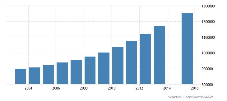 tanzania population age 13 total wb data