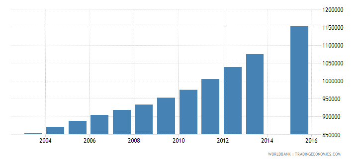 tanzania population age 15 total wb data
