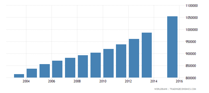 tanzania population age 17 total wb data