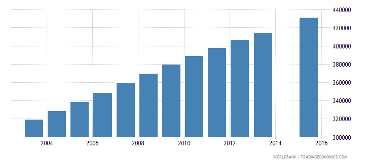 tanzania population age 24 female wb data