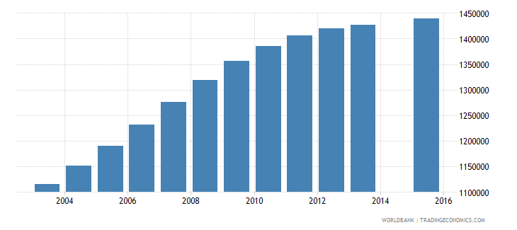 tanzania population age 5 total wb data