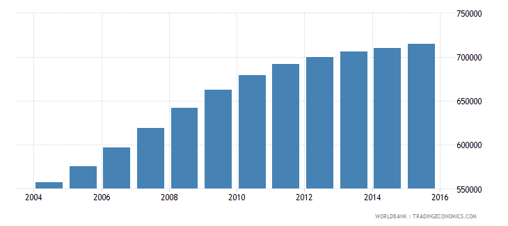 tanzania population age 6 male wb data