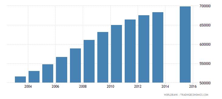 tanzania population age 7 female wb data