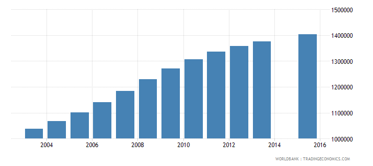 tanzania population age 7 total wb data