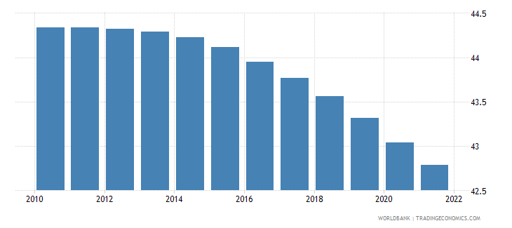 tanzania population ages 0 14 female percent of total wb data