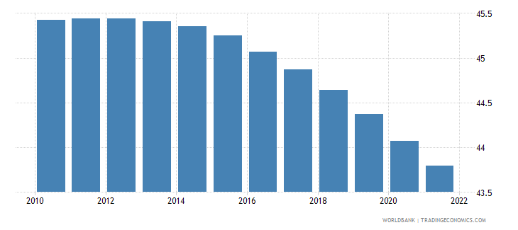 tanzania population ages 0 14 male percent of total wb data