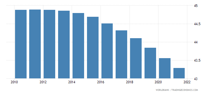 tanzania population ages 0 14 percent of total wb data