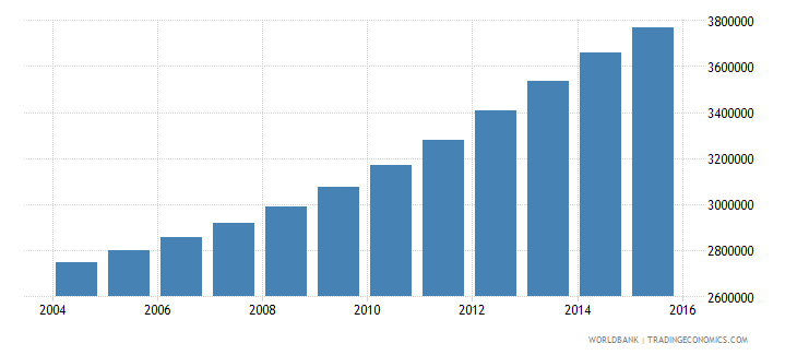 tanzania population ages 10 15 female wb data