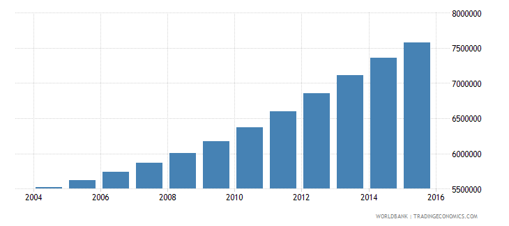 tanzania population ages 10 15 total wb data