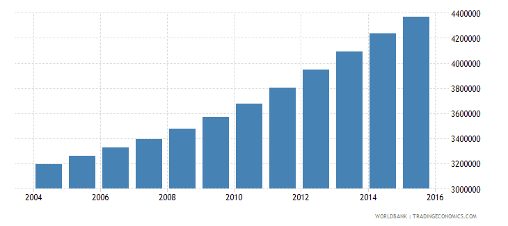 tanzania population ages 10 16 male wb data
