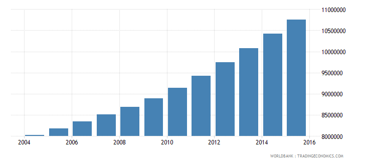 tanzania population ages 10 18 total wb data