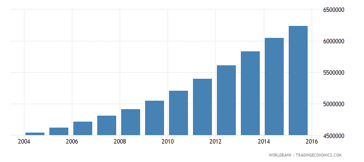 tanzania population ages 11 15 total wb data
