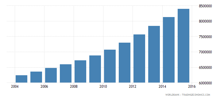 tanzania population ages 11 17 total wb data