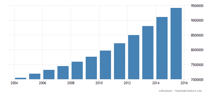 tanzania population ages 11 18 total wb data