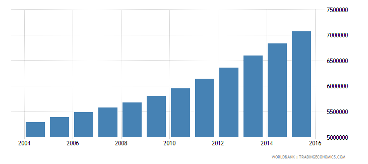 tanzania population ages 12 17 total wb data