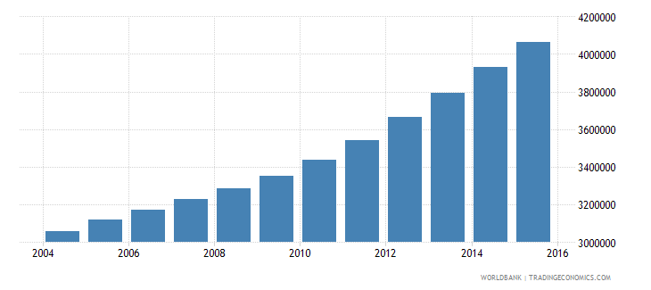 tanzania population ages 12 18 male wb data