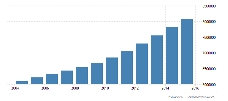 tanzania population ages 12 18 total wb data